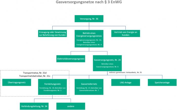 Terminologie Gasversorgungsnetze nach § 3 EnWG