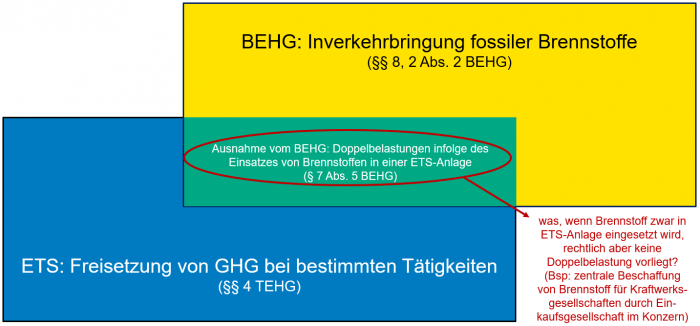 BEHG und ETS überschneiden sich teilweise. Eine Doppelbelastung sollte aber vermieden werden.